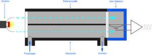 NDIR - Nicht dispersiver Infrarotsenosr