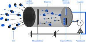 EC - Elektrochemisches Messverfahren