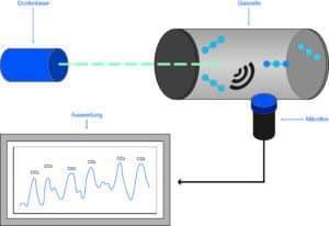 PAS - Photoakustische Spektroskopie